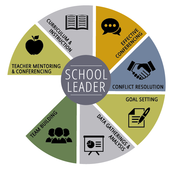 school leader wheel
